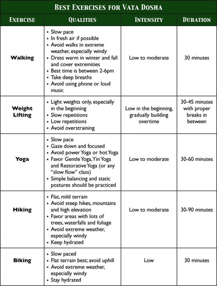 Best 25+ Ayurvedic body type ideas on Pinterest Ayurvedic types - do not resuscitate form