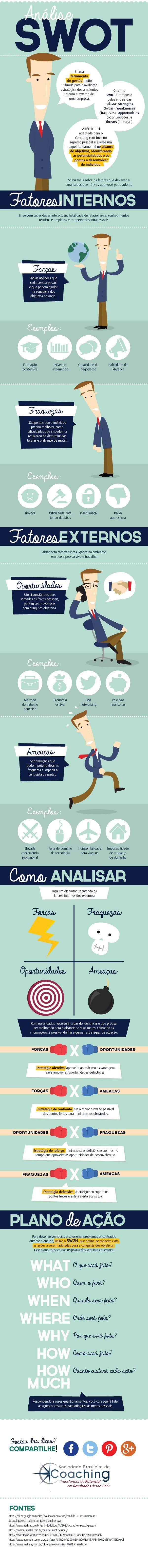 Análise SWOT - Infográfico SWOT