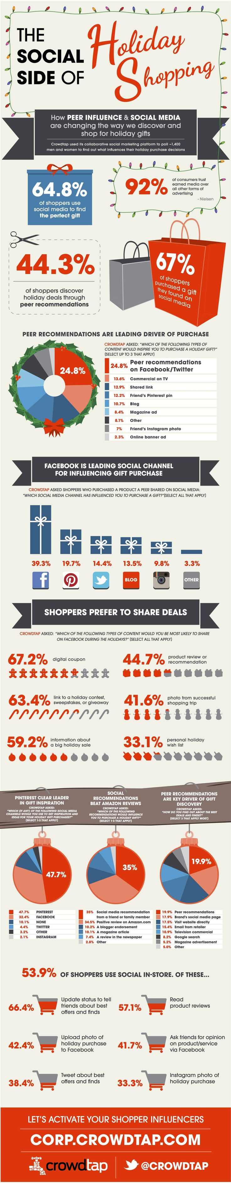 The Social Side of Holiday Shopping #Infographic #socialmedia