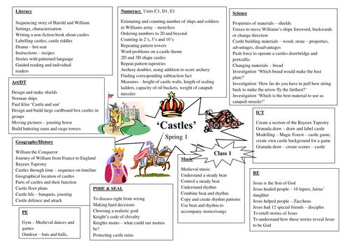 Topic planning 'Castles'