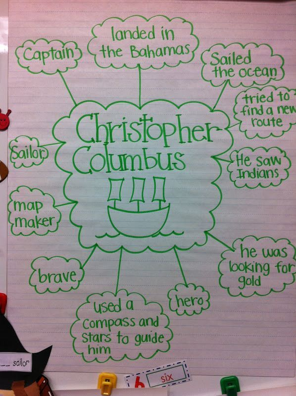 Christopher Columbus bubble map.  Review the main facts about Columbus using this great visual.  Perfect for all students, especially those with special needs.  Read more at:  http://mrswilliamsonskinders.blogspot.com/2012/10/christopher-columbus.html