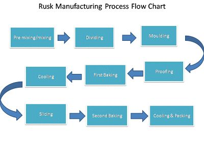 Bakery Industry Rusk Manufacturing Process Flow Chart