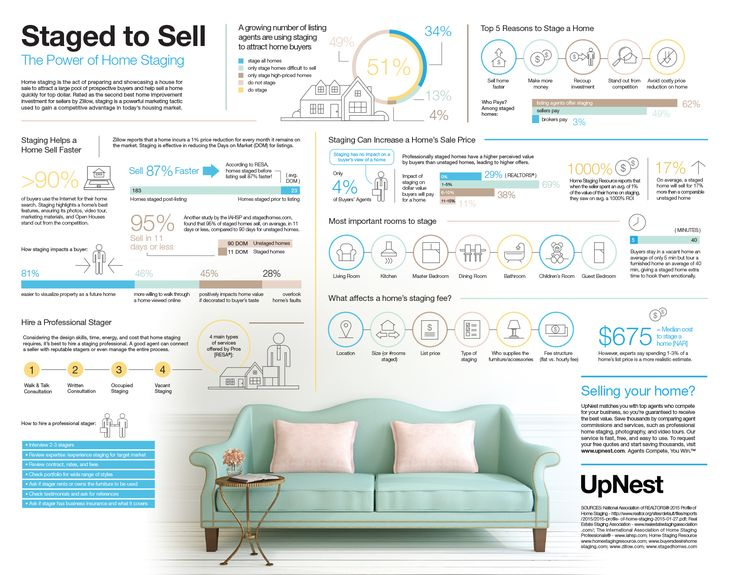 The POWER of Home Staging!  Awesome infographic with lots of stats on why home staging is so powerful for home selling.