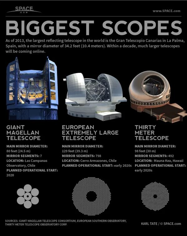 World's Largest Reflecting Telescopes Explained (Infographic)  >>>>  In the coming decade, three enormous telescopes will come online