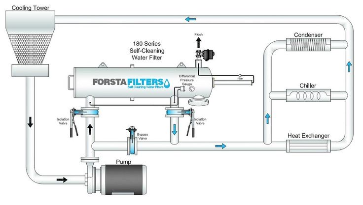Industrial Water Filtration Equipment Protection
