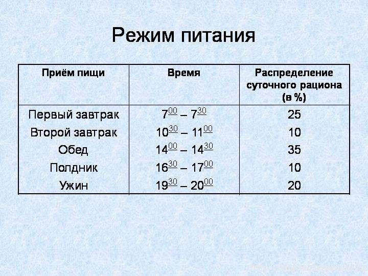 режим правильного питания: 15 тыс изображений найдено в Яндекс.Картинках