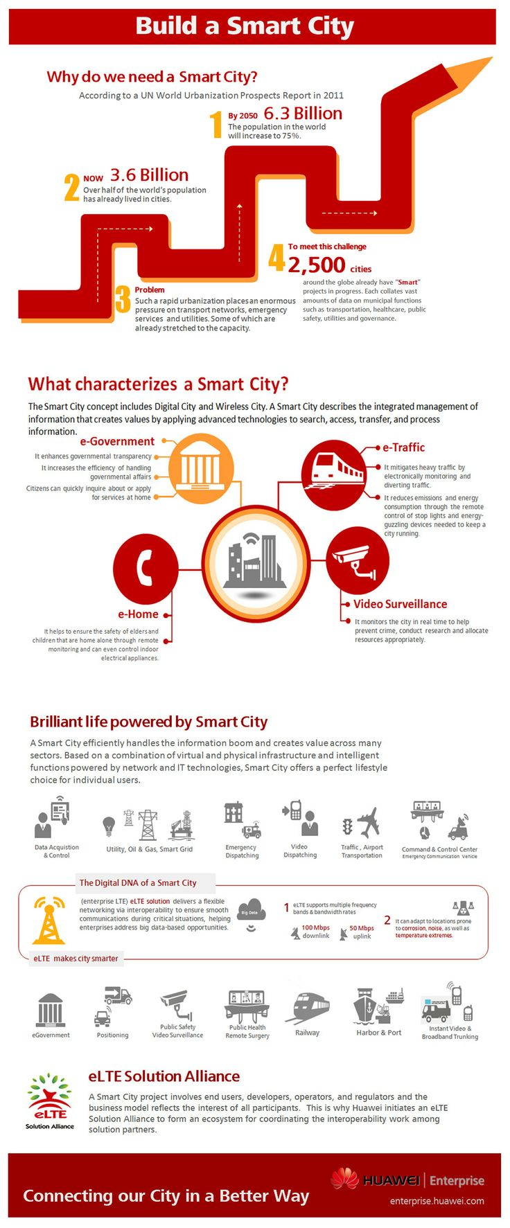 Huawei's Vision in Smart City