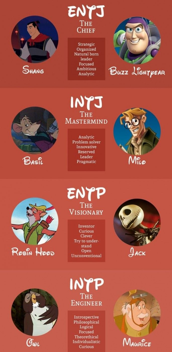 Dummies of the Year presents A Myers-Briggs Personality Type According to Disney Characters