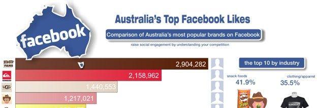 Australia's most poplar brands on social media.