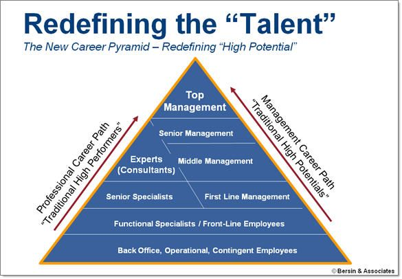 8 best career development images on pinterest career development redefining career development malvernweather Gallery