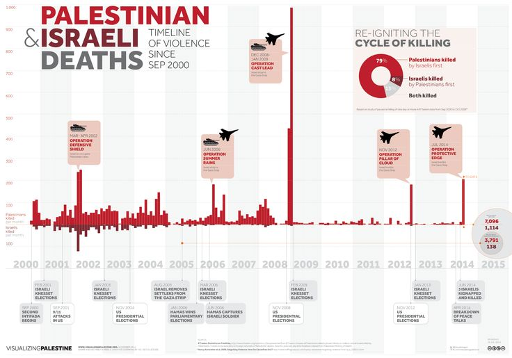 One Chart Puts the Entire Israeli-Palestinian Conflict in Perspective - Mic