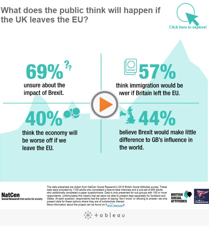What will Brexit mean to the UK?   Tableau Public