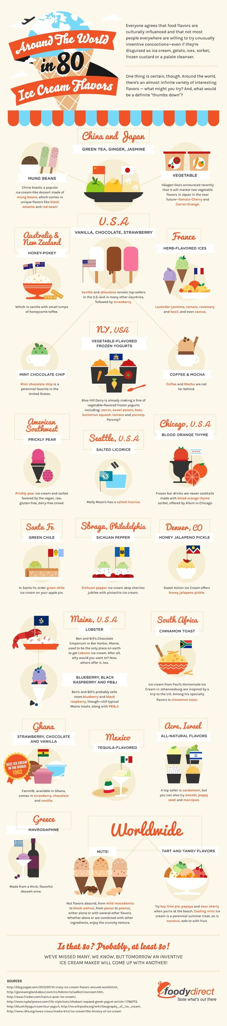 Around The World In 80 Ice Cream Flavors #infografía