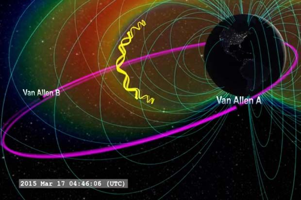 The twin NASA probes captured data on March 17, 2015 of a shockwave supercharging the Van Allen radiation belts. The 'interplanetary shock' was created by a coronal mass ejection (CME) from the sun.