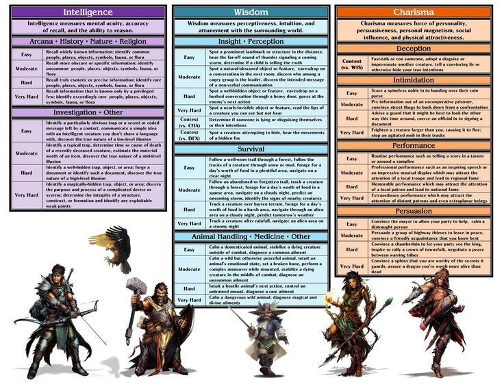 Final DM Screen/Player Cheat Sheet - Color - Album on Imgur