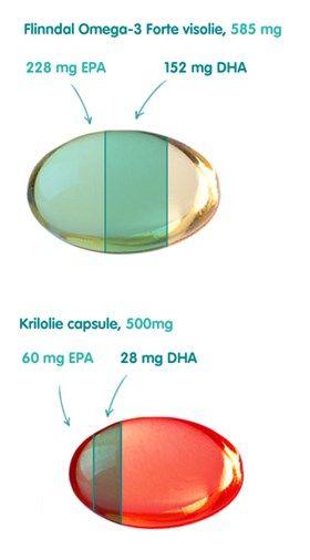 Een vergelijking tussen krill olie en visolie. Welke optie bevat de meeste omega-3 vetzuren?