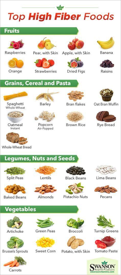 high fiber foods chart