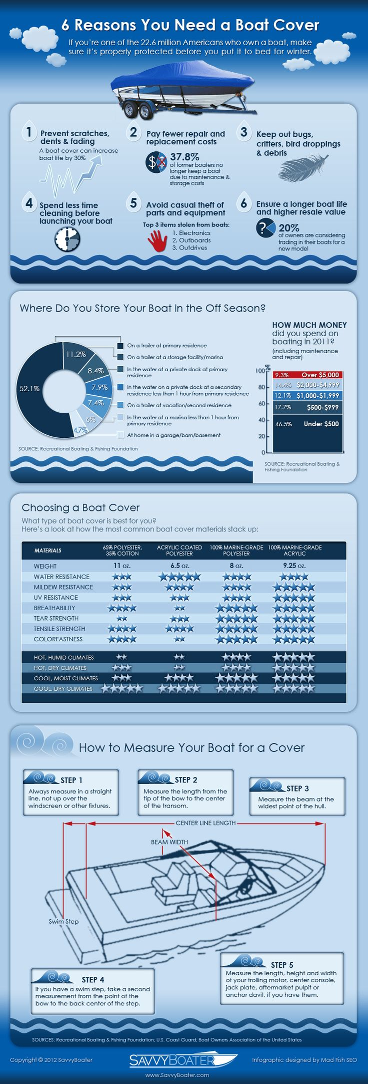 Boat Infograph  How to Buy a Boat Cover