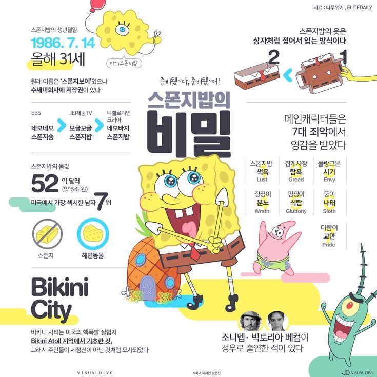 """""""배신감 느끼지 마세요"""" 올해 31살이 된 스폰지밥의 비밀 [인포그래픽] #Spongebob / #Infographic ⓒ 비주얼다이브 무단 복사·전재·재배포 금지"""
