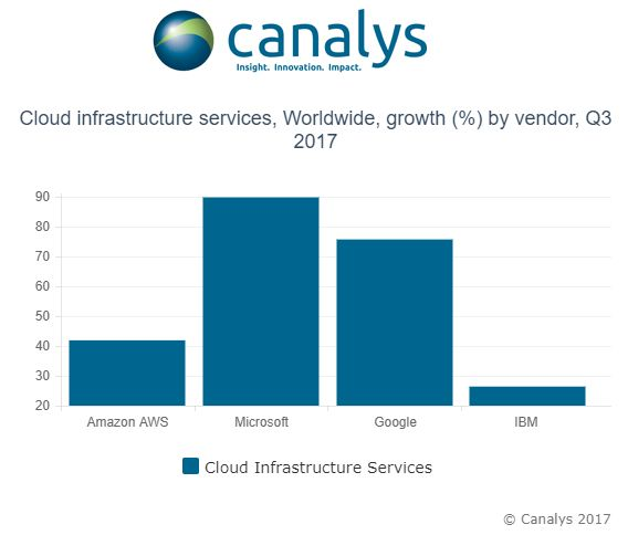 AWS continues to rule the cloud infrastructure market | TechCrunch