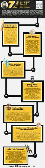 Jualan produk Oriflame susah?? Eits..baca dulu 7 Tips ini, terus dipraktekin. Kalo masih juga bilang susah, colek saya yaa..