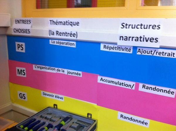 Circonscription d'Argenteuil sud - Inspection de l'éducation nationale du Val-d'Oise - Parcours de lecture à la maternelle