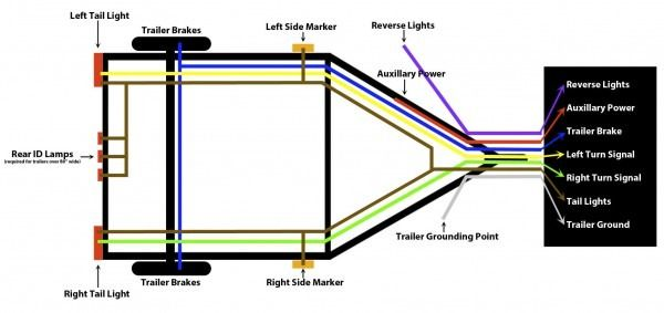 How To Wire Trailer Lights 7 Way | Trailer wiring diagram ... Wiring Up Trailer Lights on trailer hitch wiring lights, 4 wire trailer lights, wiring a 4 point hitch, 4 wire electrical lights, wire up trailer lights,