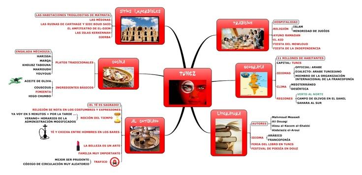Un mapamental para describir Túnez y su cultura