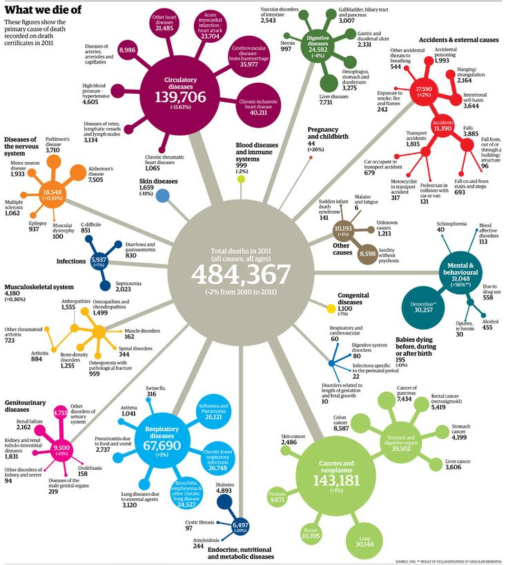 What do people die of? Mortality rates and data for every cause of death in 2011 visualised.