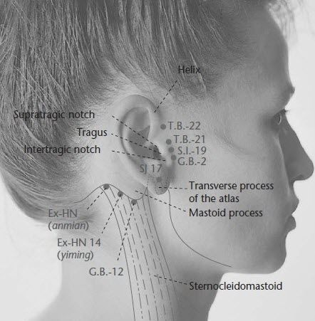 SI19 or Small Intestine 19 is a significant point in acupuncture facelift and is also used in acupressure for treating a wide range of health issues.