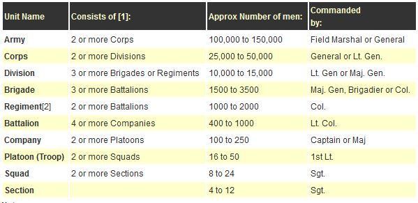 Good to Know: Sizes of groups in an army.