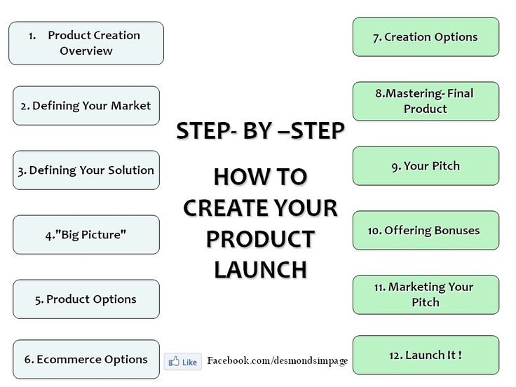 The easiest steps to take to product creation and launch!