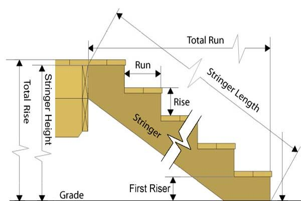 Stair Dimensions Stringer Height Length Around The House