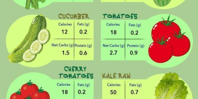 Gemüse auf ketogene Diät