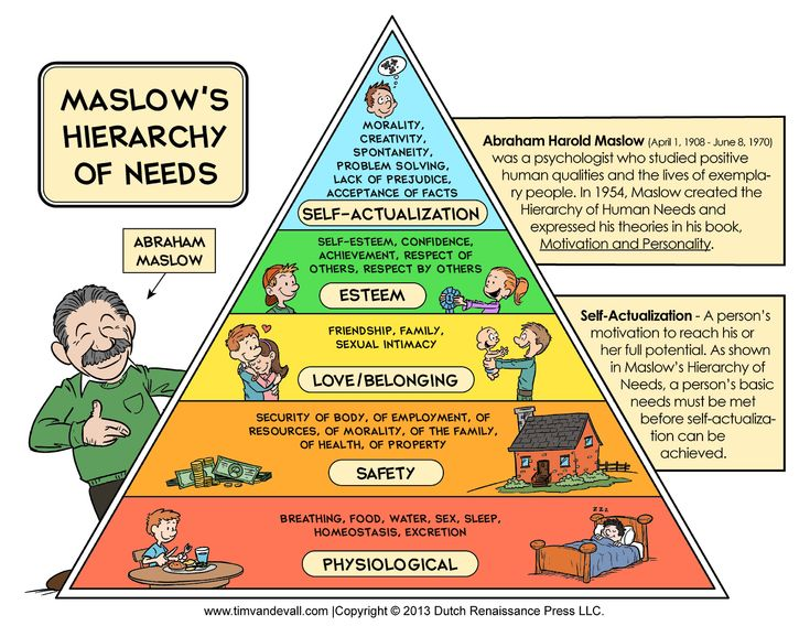 a research on the maslow hierarchy
