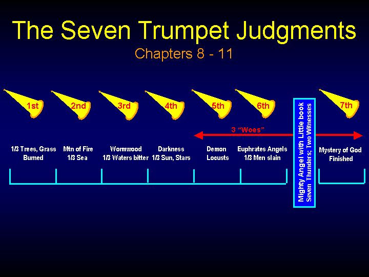 analysis the seventh seal The seventh trumpet (re 11:15-19) winds up god's vast plan of providence and grace in redemption, just as the seventh seal brings it to the same consummation so also the seventh vial, re 16:17 not that the seven seals, the seven trumpets, and the seven vials, though parallel, are repetitions.
