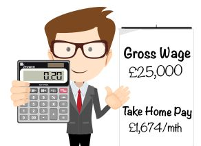 Calculate your take-home pay given income tax rates, national insurance, tax-free personal allowances, capital gains tax, pensions contributions and more.