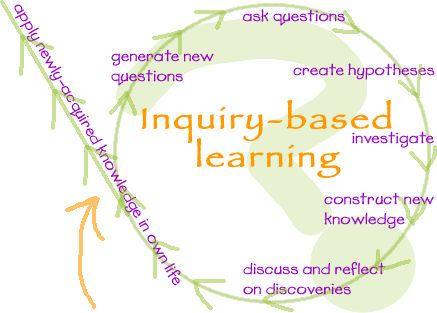 Inquiry model