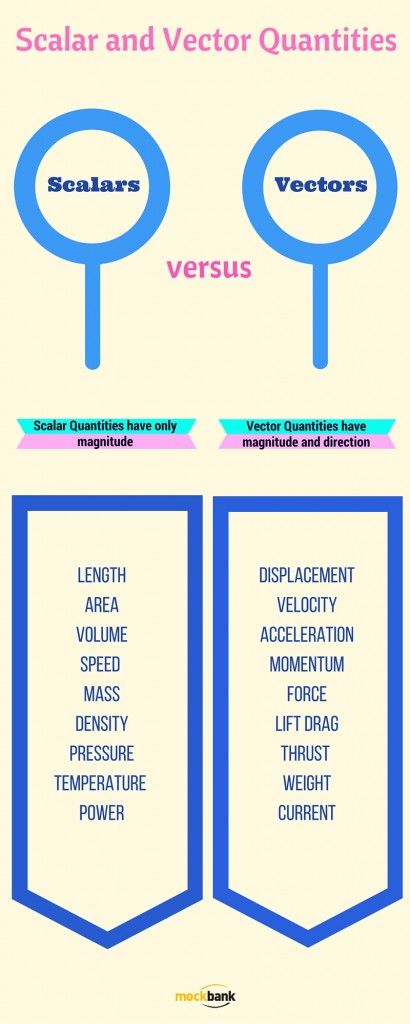 What is a scalar?  A scalar is a quantity that is fully described by a magnitude only. It is described by just a single number. Some examples of scalar quantities include speed, volume, mass, temperature, power, energy, and time.  What is a vector?  A vector is a quantity that has both a magnitude and a direction. Vector quantities are important in the study of motion. Some examples of vector quantities include force, velocity, acceleration, displacement, and momentum.