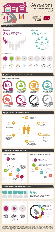 Infographie   L'économie collaborative, une pratique courante... et méconnue