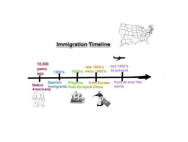 11 best ELD Unit Integration- Customs \ Culture-   www - sample timeline for kids