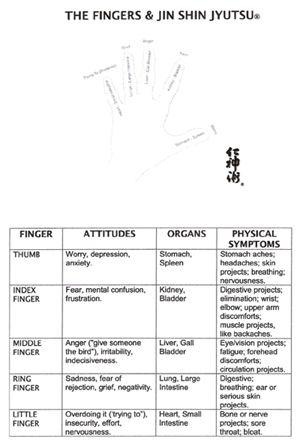 A Statement on Self-Help Jin Shin Jyutsu® by Mitzi & Don Adams