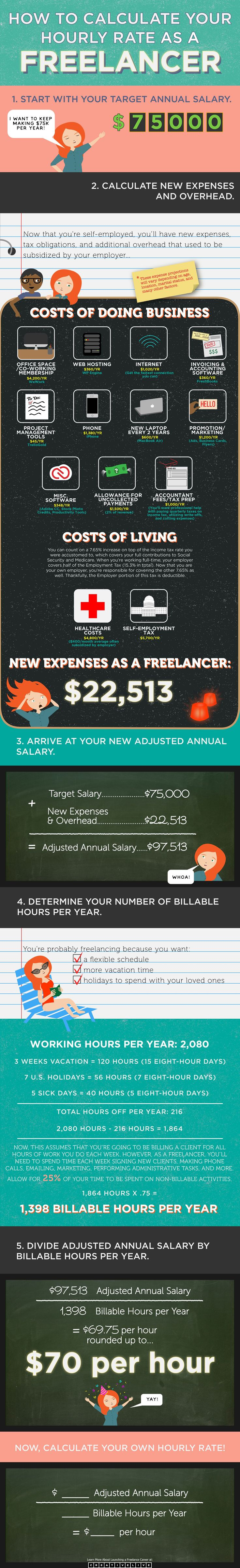 Do you know how much you need to bill for your freelance services? This infographic will show you exactly how to calculate your ideal freelance hourly rate.