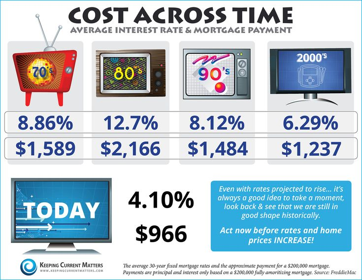 Cost Across Time [INFOGRAPHIC] ... Average real estate and mortgage payments from the 70's to current .. #mortgages #buyingahome