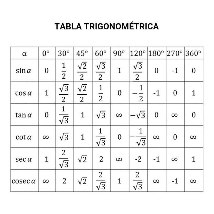 TABLA TRIGONOMÉTRICA PARA ÁNGULOS NOTABLES #matematicas #trigonometria #barranquilla #colombia