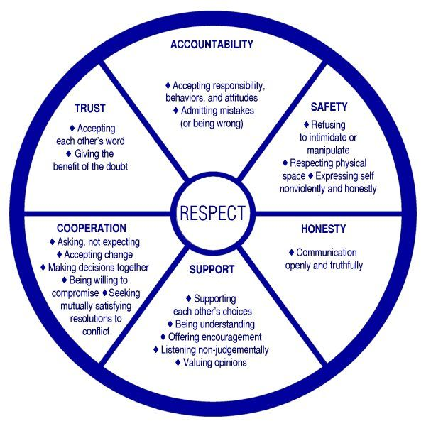 Use this wheel to help make your relationship the healthiest it can be!