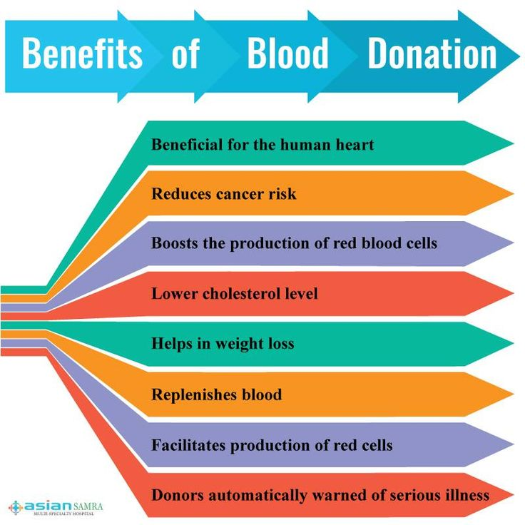 an introduction to the benefits of donating blood It's gone the way of the dodo, but perhaps there are benefits even for modern  gents  ancient greek artwork bloodletting man giving blood.