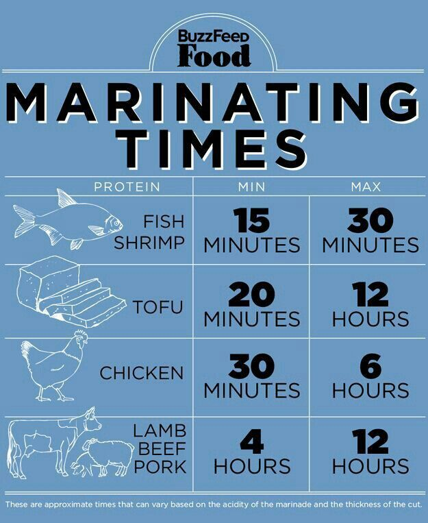 Marinating meat times