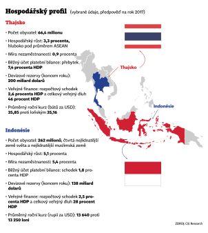 Předpověď hospodářského vývoje východní Asie – Infografika
