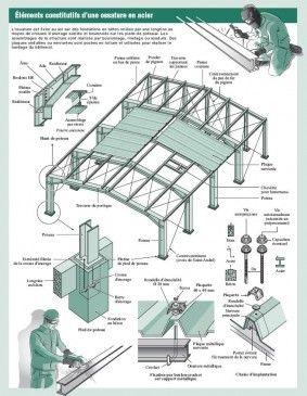 les 7 meilleures images du tableau element de charpente. Black Bedroom Furniture Sets. Home Design Ideas